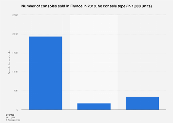 Gaming console sales volume in France 2017, by type