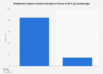 Gaming console unit sales distribution in France 2017, by type