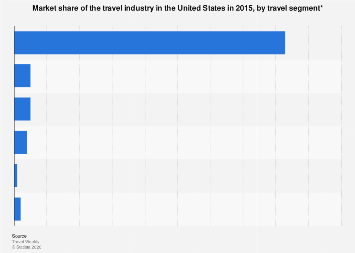 Market share of the U.S. travel industry 2015, by travel segment