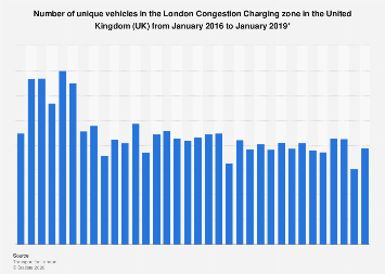 London Congestion Charging zone unique vehicles 2014-2018
