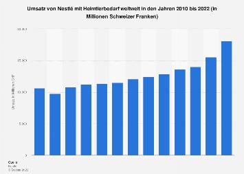Umsatz von Nestlé mit Heimtierbedarf weltweit bis 2018