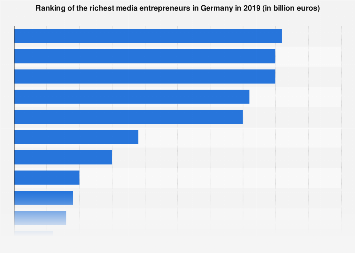 Richest media entrepreneurs ranked by assets in Germany 2018