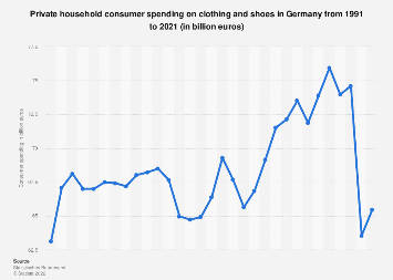 Consumer spending on clothing and shoes in Germany 1991-2016