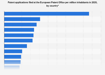 European patent applications per million inhabitants in 2016