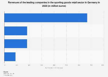 Revenues of the leading companies in the sporting goods retail sector in Germany 2016