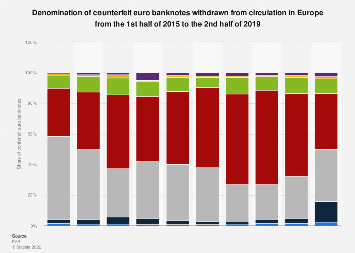 Counterfeit euro banknotes out of circulation in Europe H1 2015-2018, by denomination