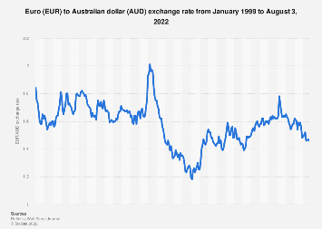 Eur Aud Annual Average Exchange Rate