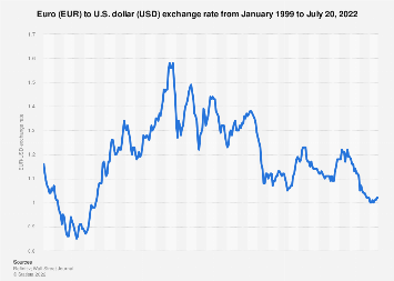 Euro to U.S. dollar annual average exchange rate 1999-2018
