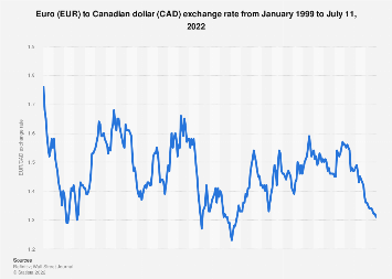 Euro To Canadian Dollar Average Annual Exchange Rate 1999 2018