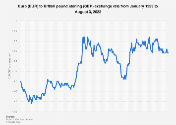 Euro To British Pound Sterling Average Annual Exchange Rate 1999 2018