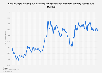 Euro to British pound sterling average annual exchange rate 1999-2018