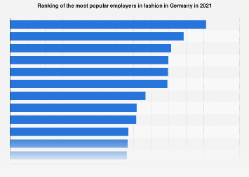 Ranking of the most popular employers in fashion in Germany 2018
