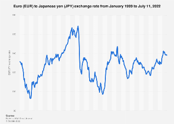 Eur Jpy Average Annual Exchange Rate