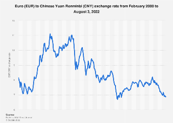 Euro to Chinese Yuan Renminbi average annual exchange rate 2001-2018