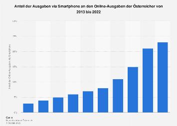 Anteil von Mobile Commerce an den Distanzhandels-Ausgaben in Österreich bis 2018