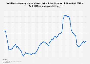 Producer price index of barley monthly in the United Kingdom (UK) 2014-2017
