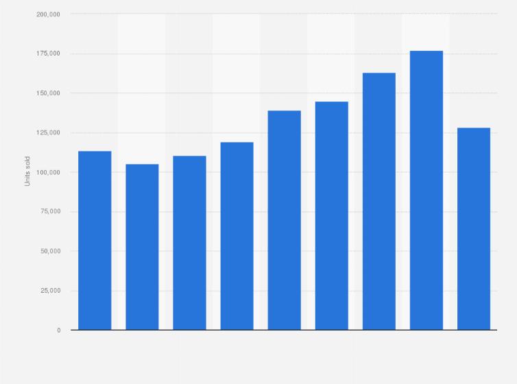 Volkswagen Italy Sales 2012 2017 Statistics