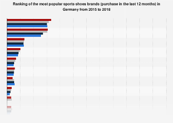 Survey on the most popular sports shoes brands in Germany 2015-2018