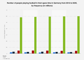Survey on the frequency of recreational football playing in Germany 2014-2017