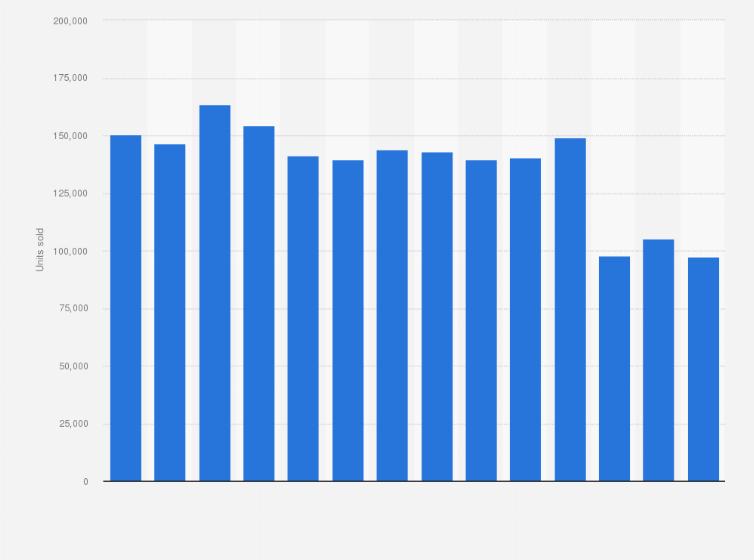 Volkswagen France Sales 2016 Statistics