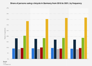 Survey on the frequency of bicycle usage in Germany 2015-2018