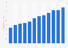 Anzahl der Millionäre weltweit bis 2016