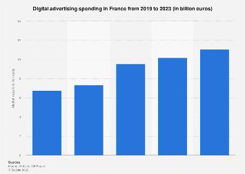 Digital advertising market value in France 2010-2016