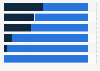 Leading U.S. mobile browser access content categories 2014