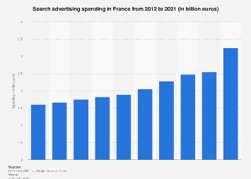 Search engine advertising market value in France 2012-2015