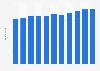 KAUP GmbH & Co. KG - Anzahl der Mitarbeiter bis 2017