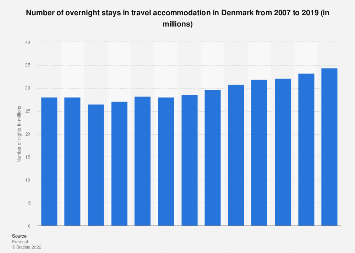 Number of nights in short-stay accommodation Denmark 2007-2016