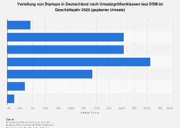 Verteilung von Startups in Deutschland nach Umsatz 2018