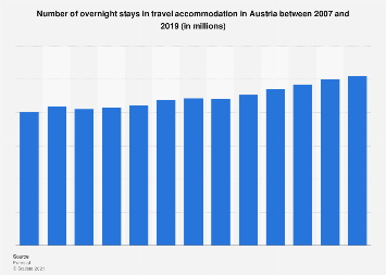Number of nights spent in accommodation Austria 2007-2017