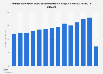 Number of arrivals in tourist accommodation Belgium 2006-2017