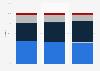 China market share printer consumables 2013-2015, by origin