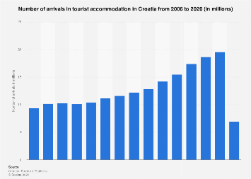 Number of arrivals in tourist accommodation Croatia 2006-2017