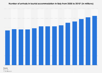 Number of arrivals in tourist accommodation Italy 2002-2017
