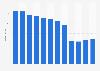 Umsatz der NZZ-Mediengruppe bis 2018
