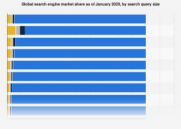 Online search query market share worldwide 2017, by search engine