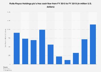 Rolls-Royce: free cash flow 2010-2018