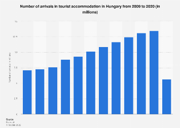 Number of arrivals in tourist accommodation Hungary 2006-2016