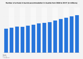 Number of arrivals in tourist accommodation Austria 2006-2016