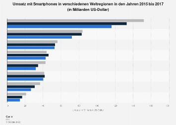 Umsatz mit Smartphones nach Weltregion bis 2017