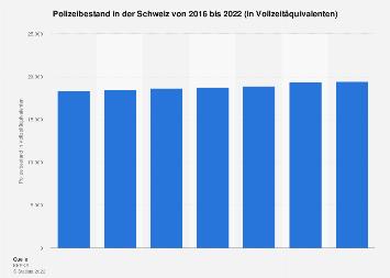 Polizeibestand in der Schweiz bis 2018
