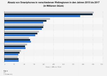Absatz von Smartphones nach Weltregion bis 2017