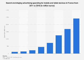 Mobile display and search advertising spending in France 2011-2016