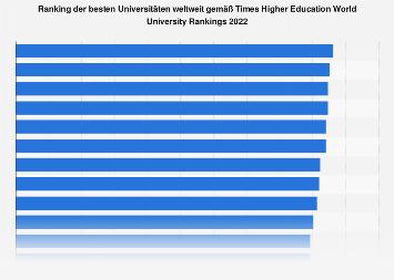 Ranking der besten Universitäten weltweit gemäß World University Rankings 2019
