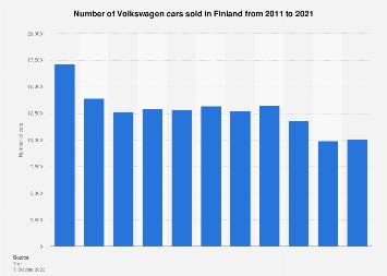 Volkswagen car sales in Finland 2010-2017