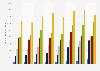 Anzahl der Aktienbesitzer in Deutschland 2014 nach Alter