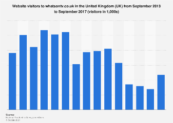 What's On TV magazine: website visitors in the United Kingdom (UK) 2013-2017